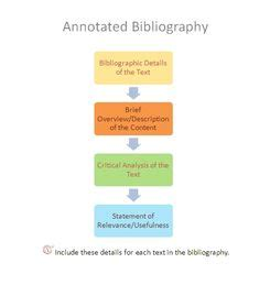 APA Annotated Bibliography How to Format Properly